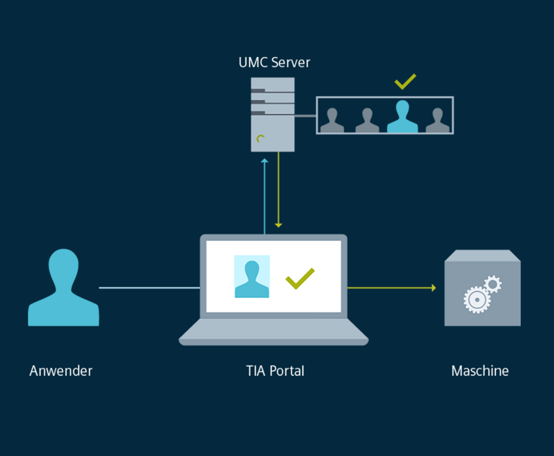 User Management Control via UMC-Server als TIA Portal Option