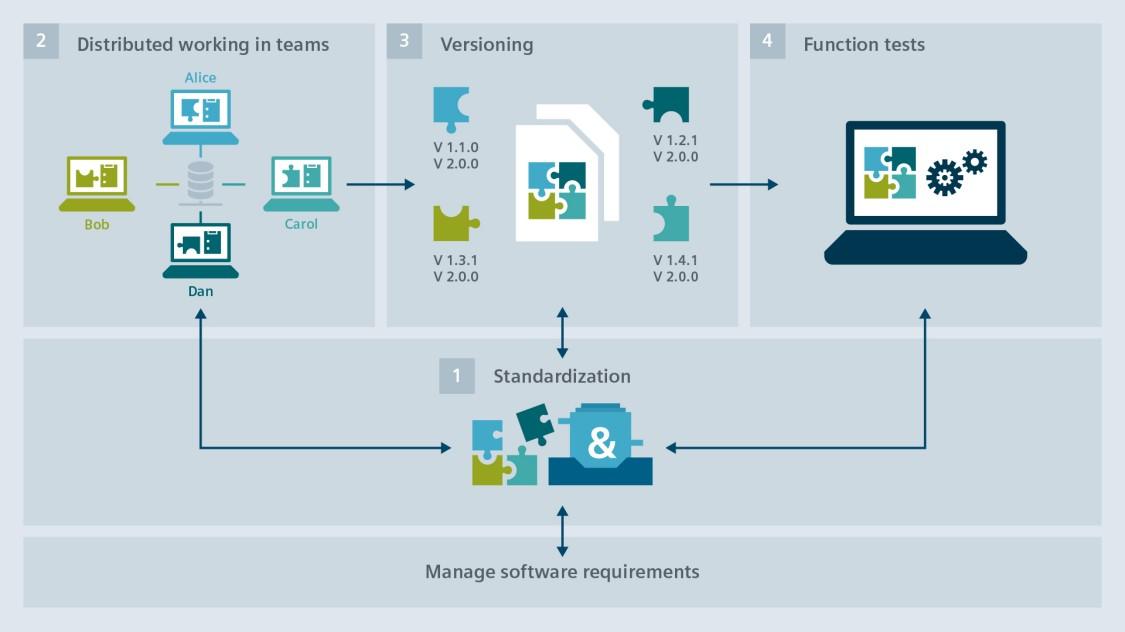 4 Schritte zu CI mit TIA Portal
