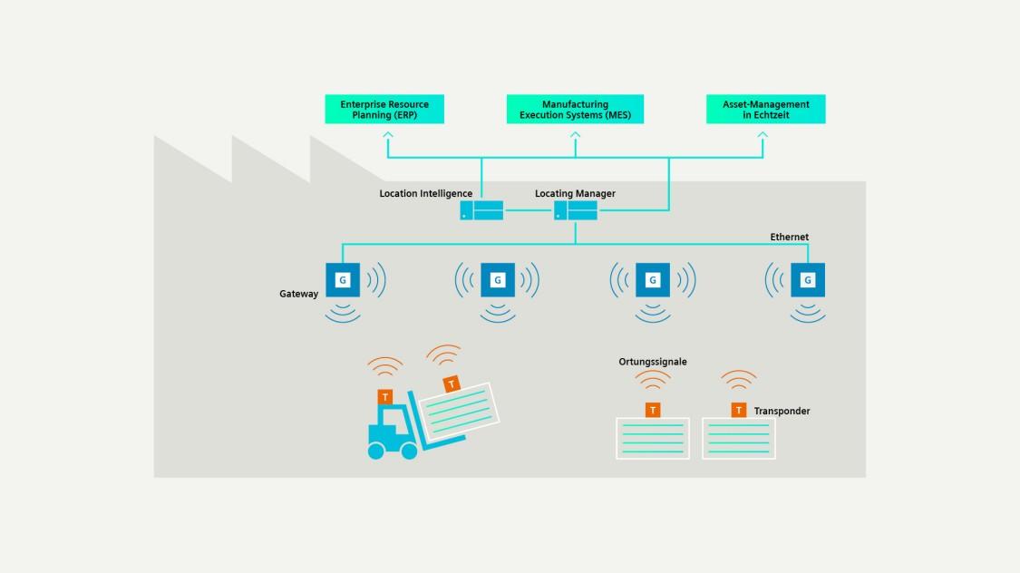 Die Grafik zeigt das Zusammenspiel zwischen Transpondern, sich bewegenden Assets und Gateways.