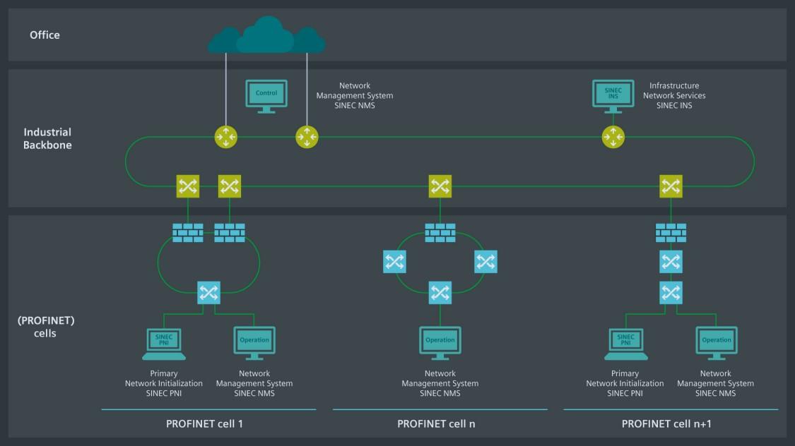SINECの各種ソリューションが相互に連携する仕組みを示したネットワークトポロジ。