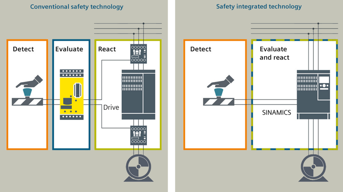 drives safety - standalone conventional vs. integrated