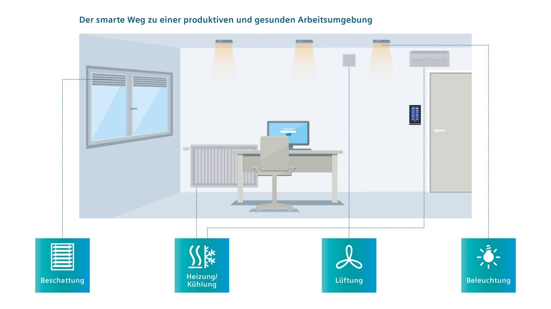 KNX Touch Control TC5 all-in-One-Lösung zur Raumbedienung in Büros.
