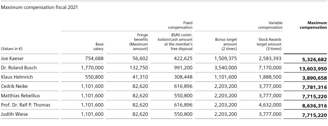 Maximum compensation fiscal 2021