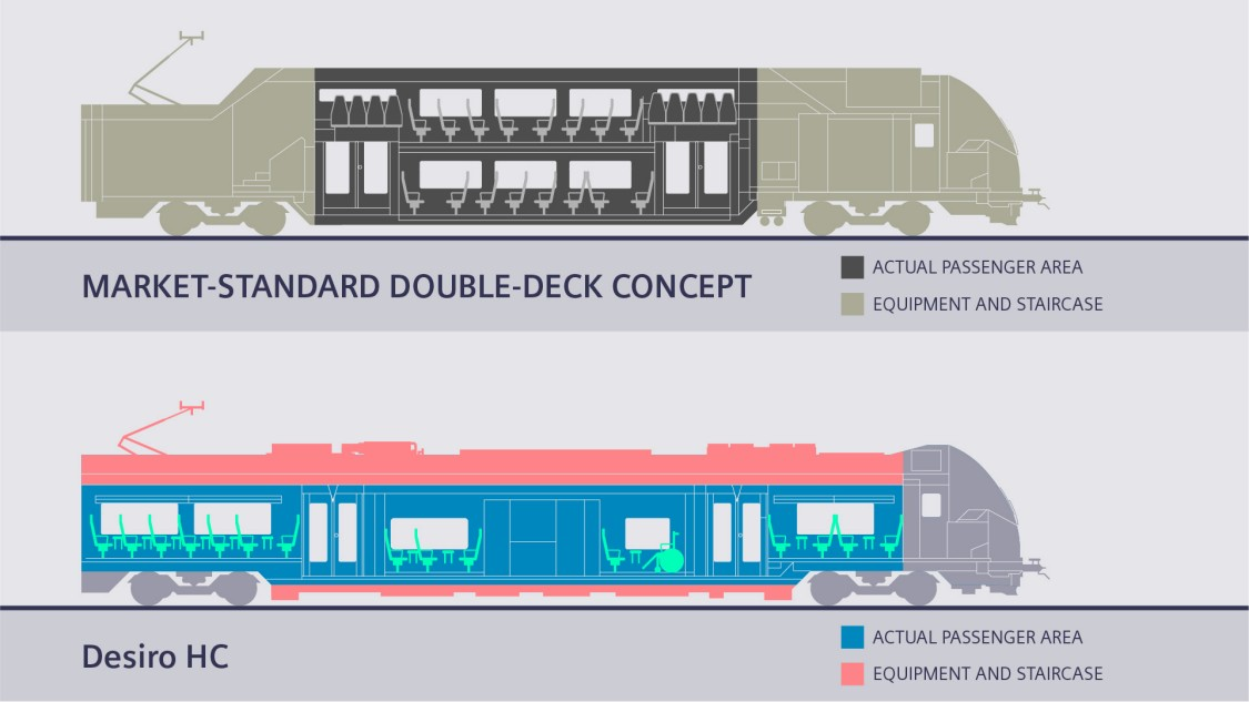 Comparison between a standard double-deck concept and the Desiro HC concept from Siemens