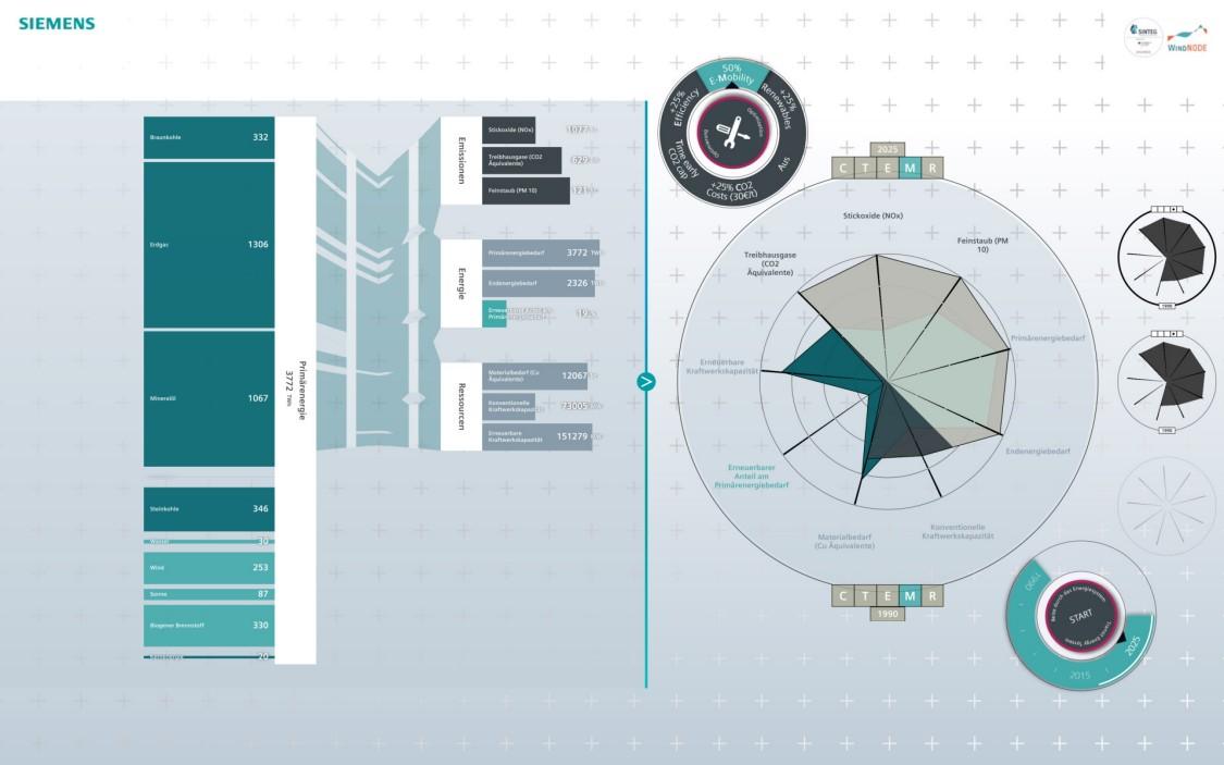Es braucht intelligente Lösungen, wie der Stromverbrauch an die Verfügbarkeit von Strom aus Wind und Sonne angepasst werden kann. Ob und wie das gehen kann, zeigt Siemens in seinem Wind- NODE-Showroom, dem ZUKUNFTSRAUMENERGIE.