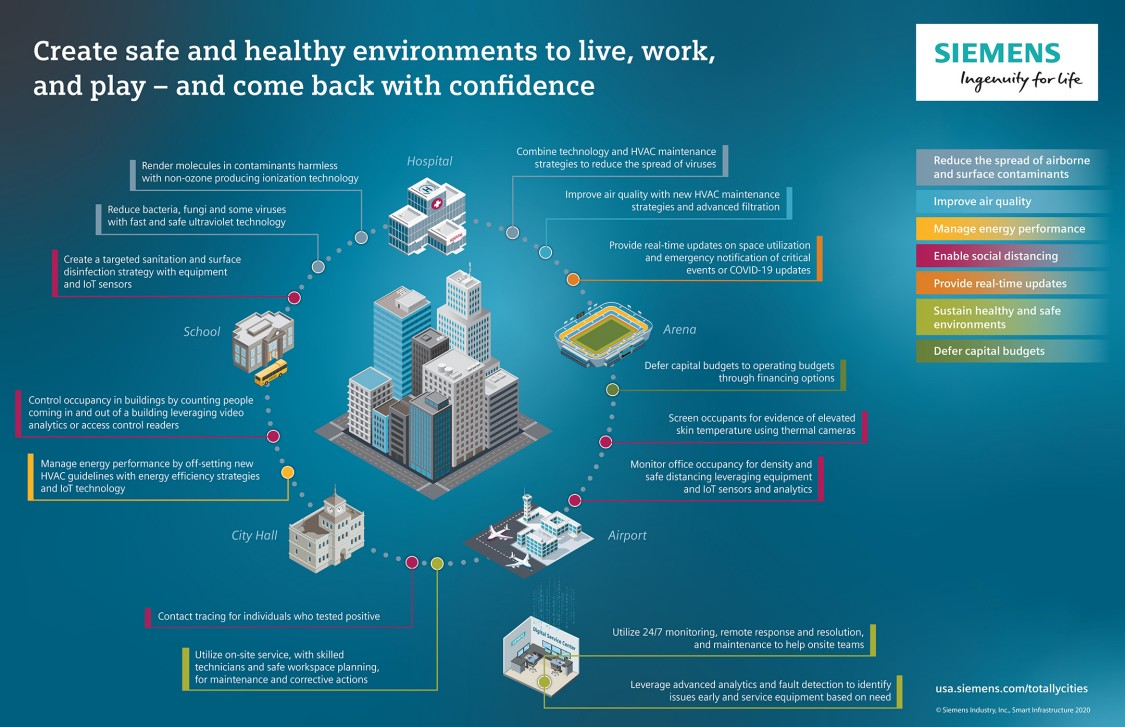 Creating safe and healthy environments to live, work and play