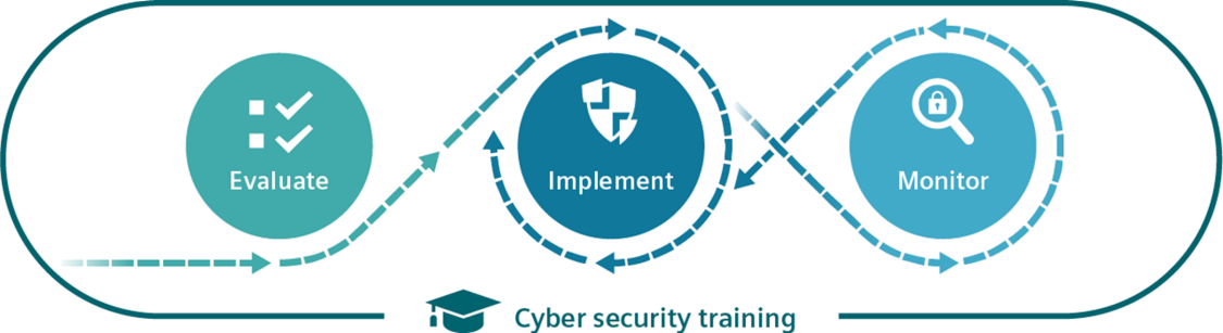 Cyber security in railway transport Services