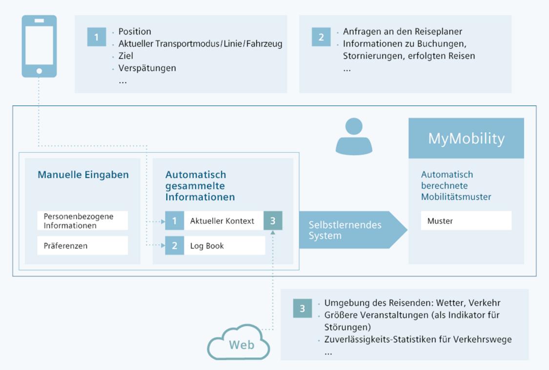 Grafik, die veranschaulicht, wie das selbstlernende System von MyMobility funktioniert.