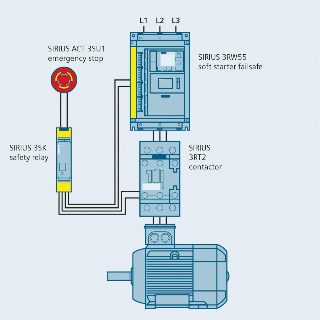 Sicherheitslevel SIL3 bzw. PLe mit Sanftstarter SIRIUS 3RW55 Failsafe