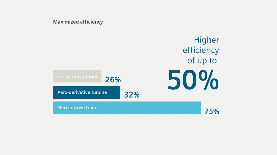 Maximized efficiency – maximized uptime