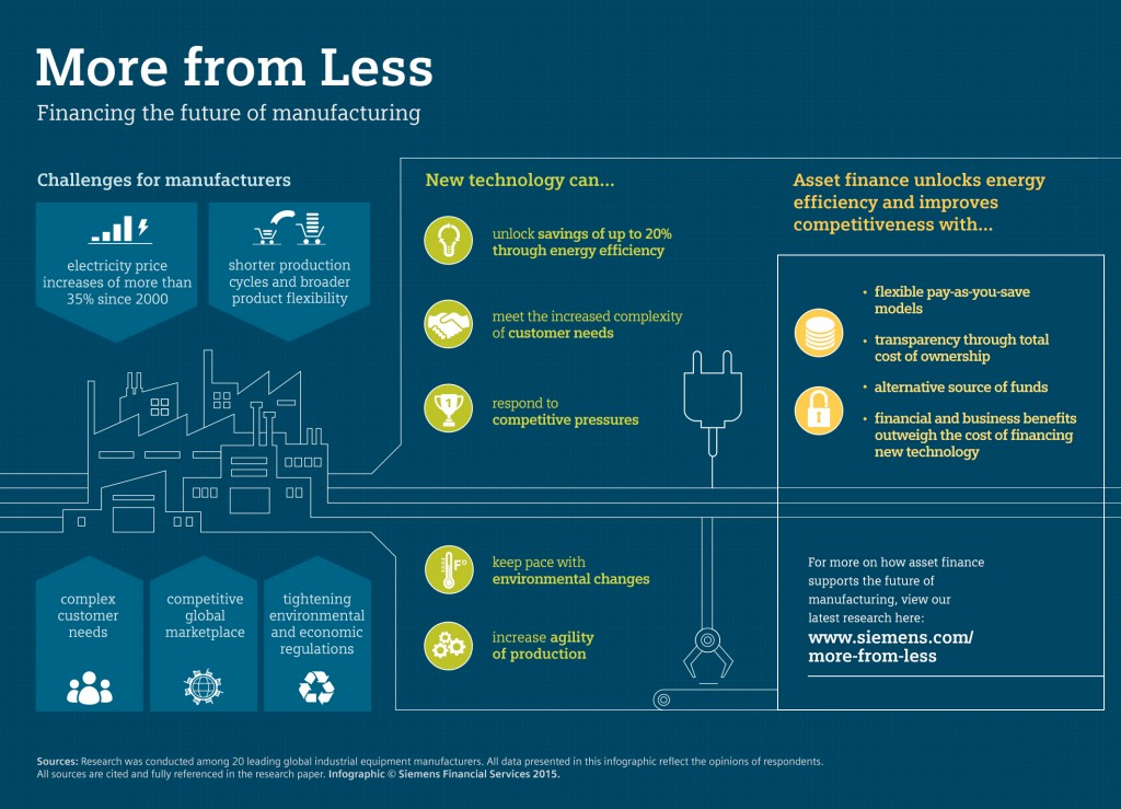 More from Less - Financing the future of manufacturing
