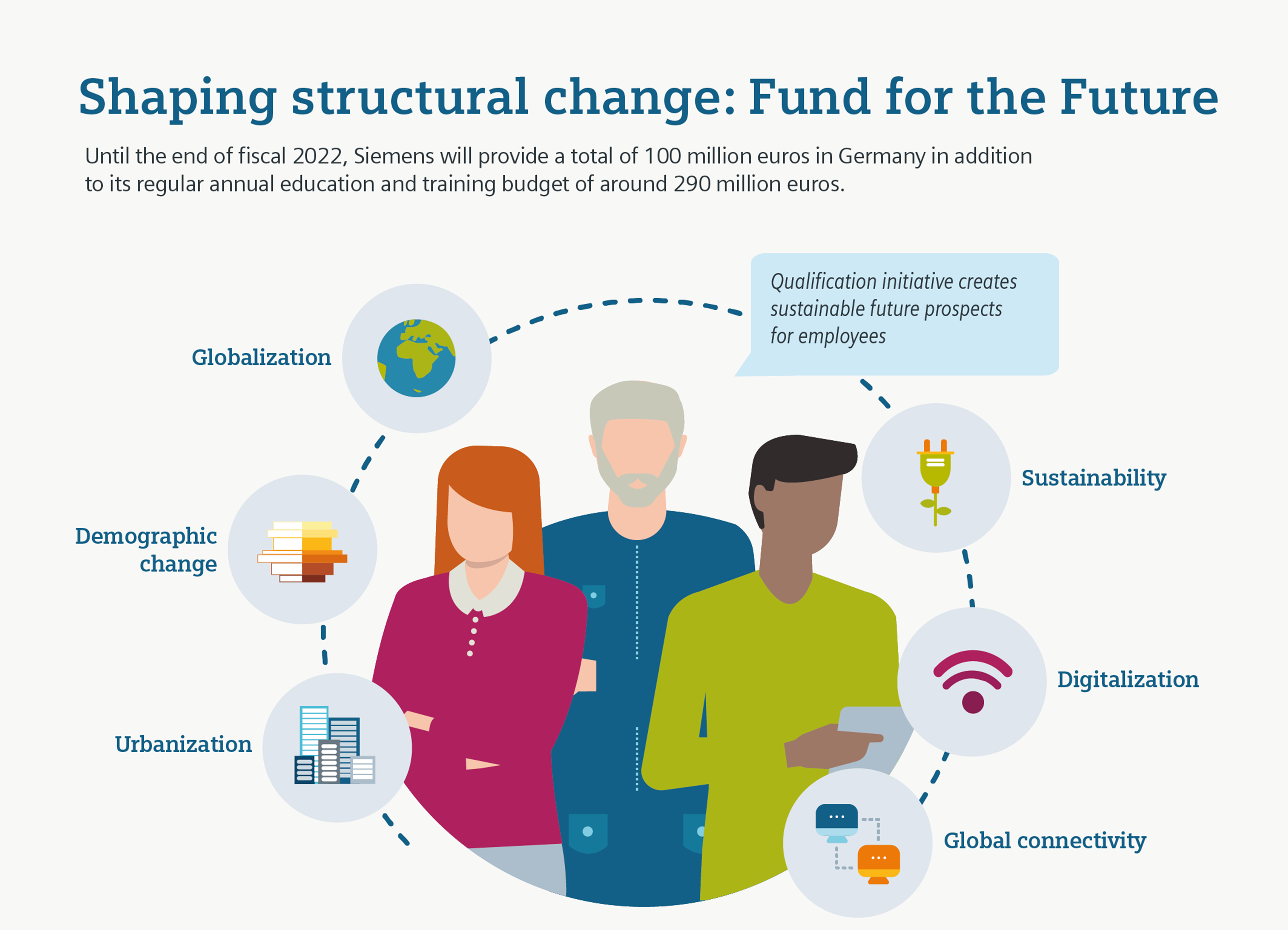 Siemens launches Fund for the Future to shape structural