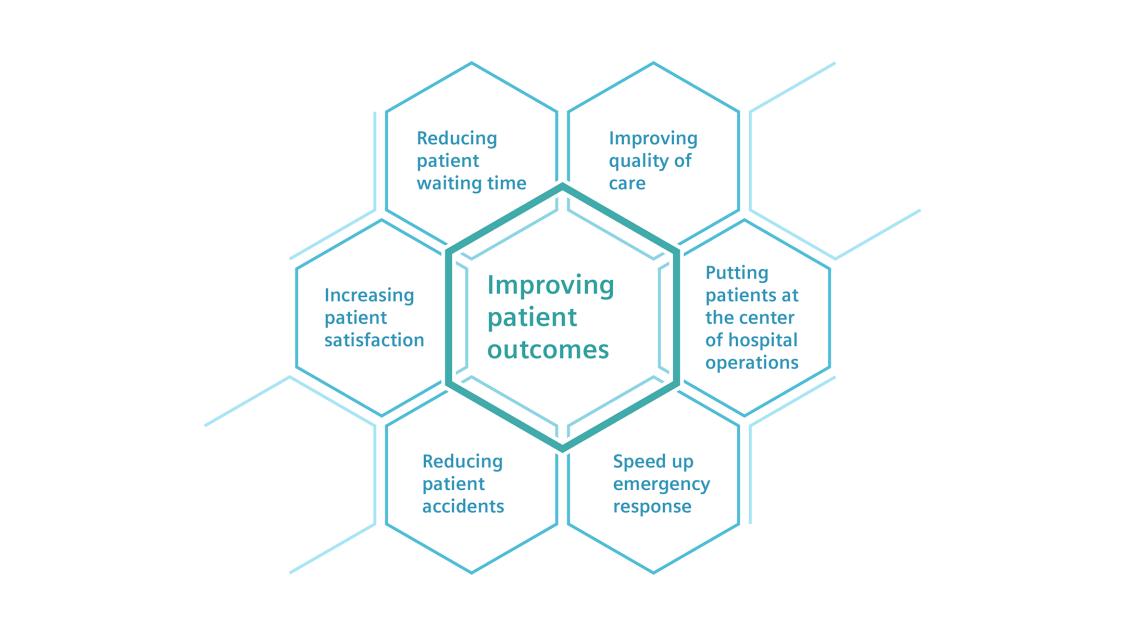 Smart hospitals improve patient outcomes