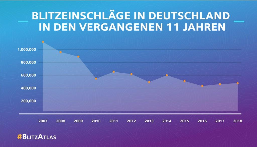 Siemens Blitz-Atlas 2018: Blitzeinschläge in Deutschland in den vergangenen elf Jahren