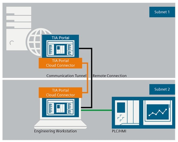 Efficient-cloud-based-engineering-in-production-engineering