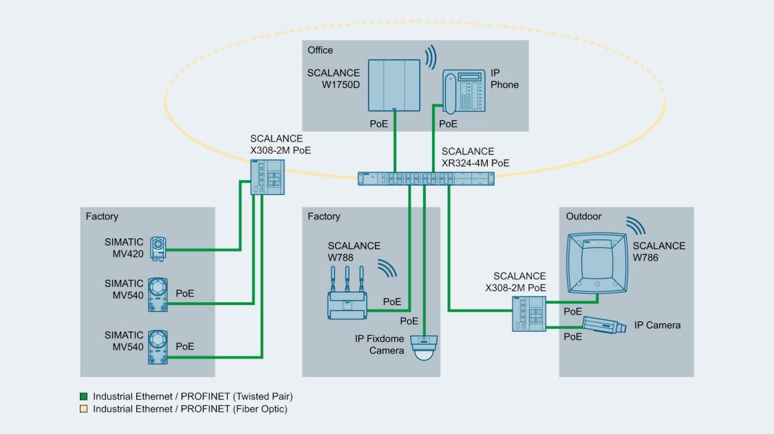 Комутатори SCALANCE X-300 використовують в мережах з топологією шина, зірка і кільце і підключеннями з використанням електричних і оптичних каналів.