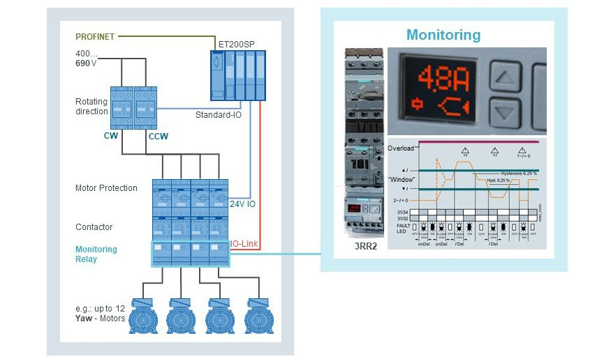 Grafik über die Monitoringfunktion