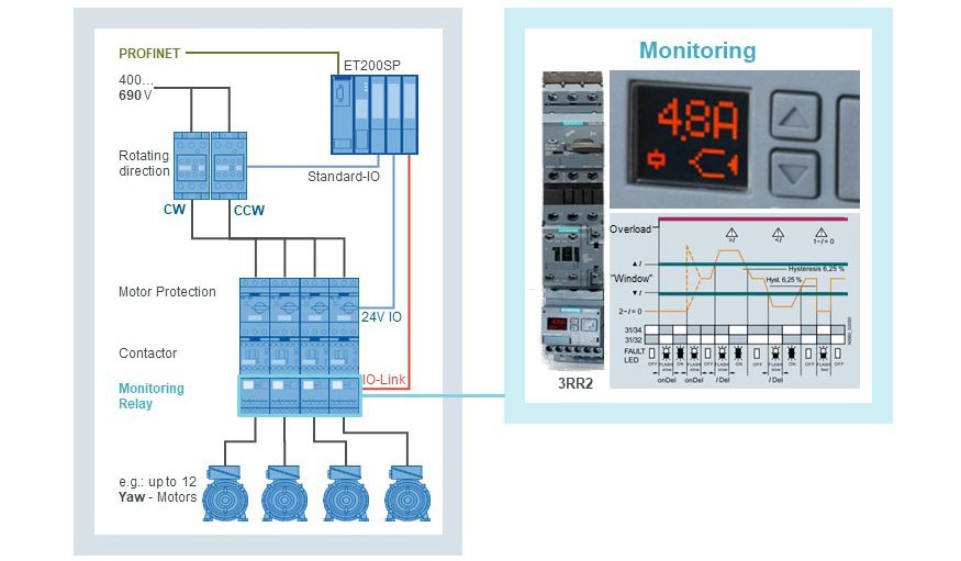 Illustration of the monitoring function