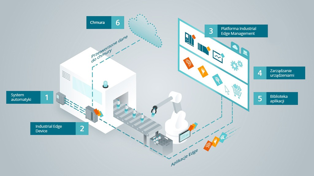 Ekosystem SIMATIC Industrial Edge – od systemu automatyki do świata IT