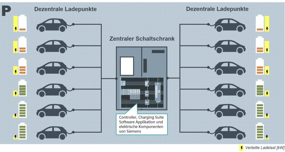 Bild Multi-Point Charging Lösung mit vielen Ladepunkten