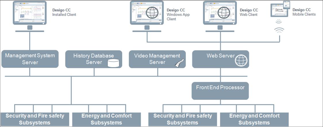 Componentes existentes no sistema