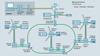 Vernetzung eines Windparks
