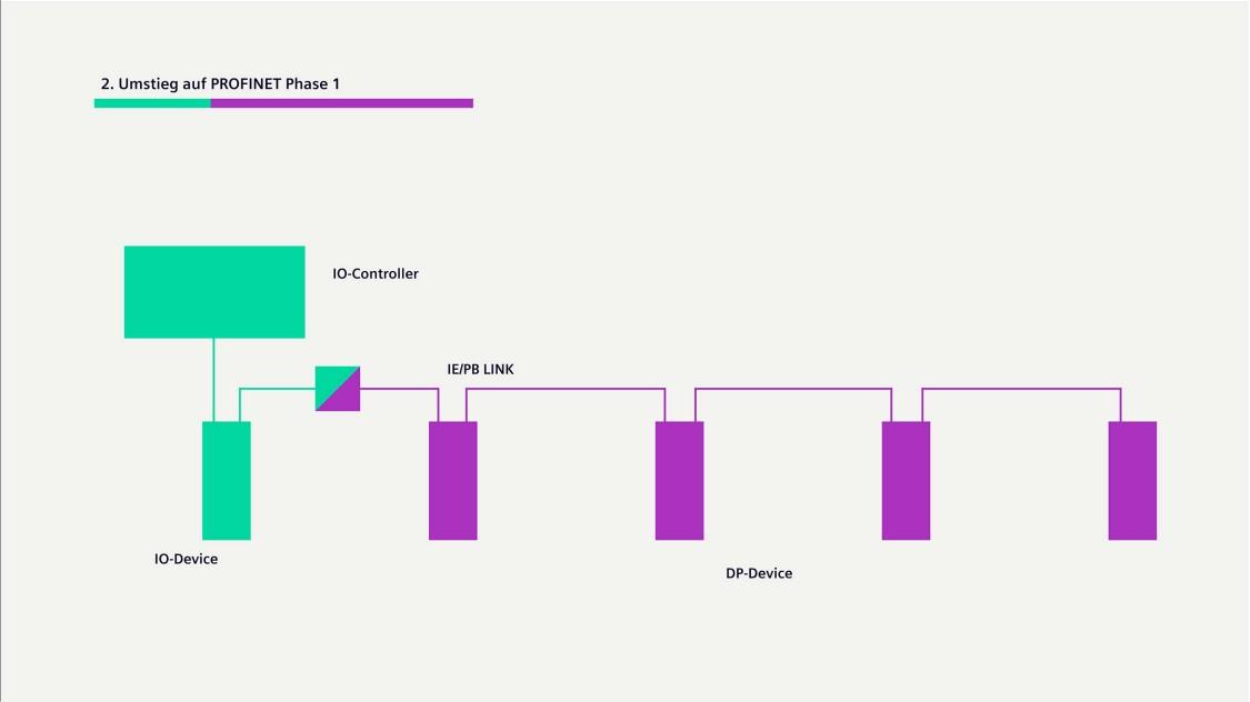 Grafik zum ersten Schritt des Umstiegs zu PROFINET