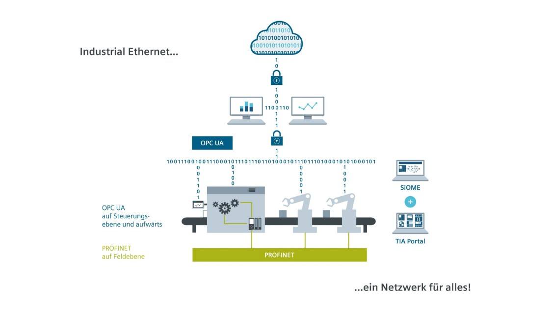 Grafik zu OPC UA und PROFINET im Industrial Ethernet