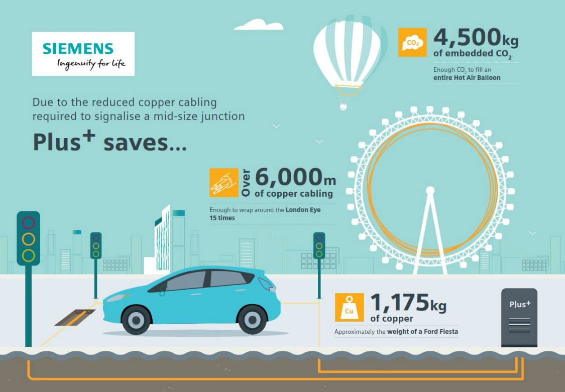 Reductions in copper created using the Siemens Mobility Plus+ system