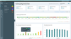 System Performance Dashboard software screenshot showing punctuality KPIs overview