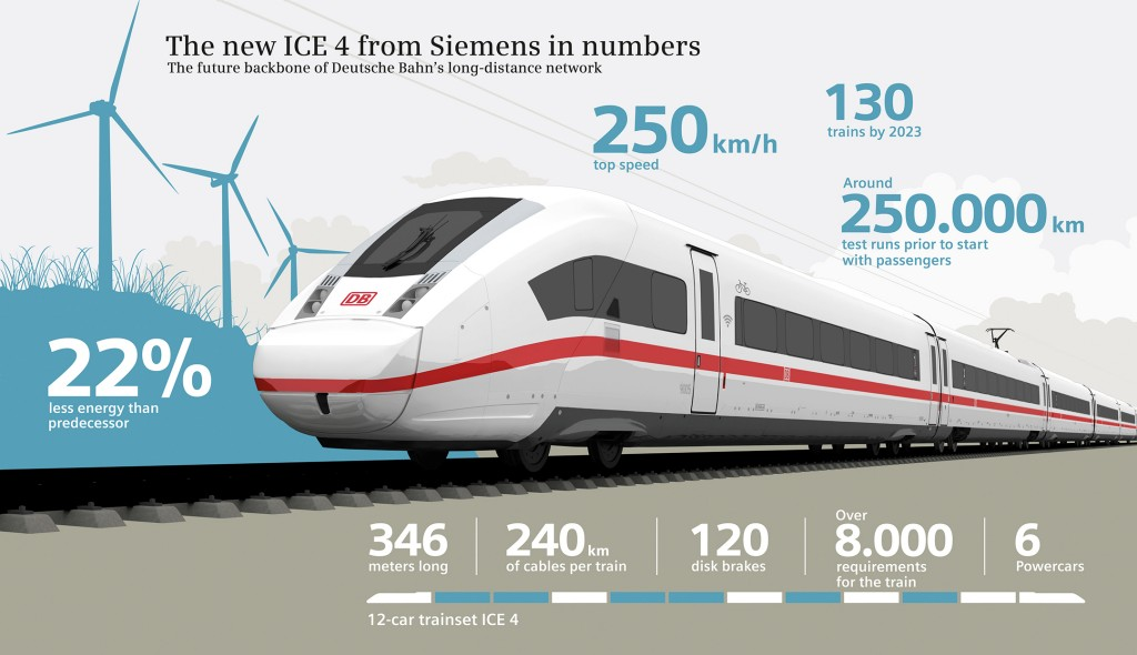 Infographic: The new ICE 4 from Siemens in numbers
