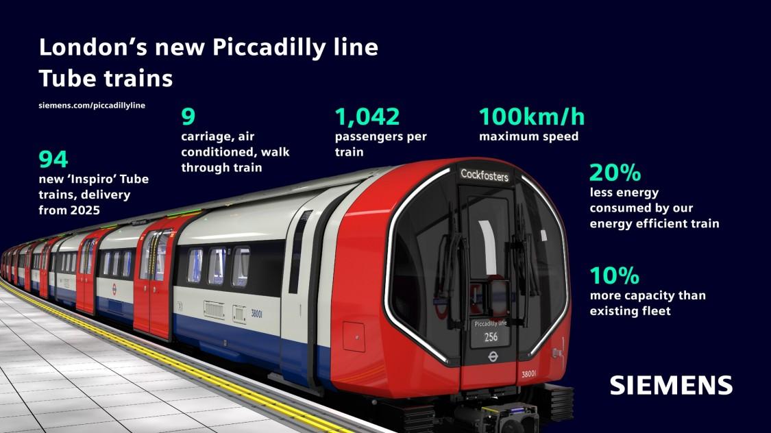 Piccadilly Line Infografik