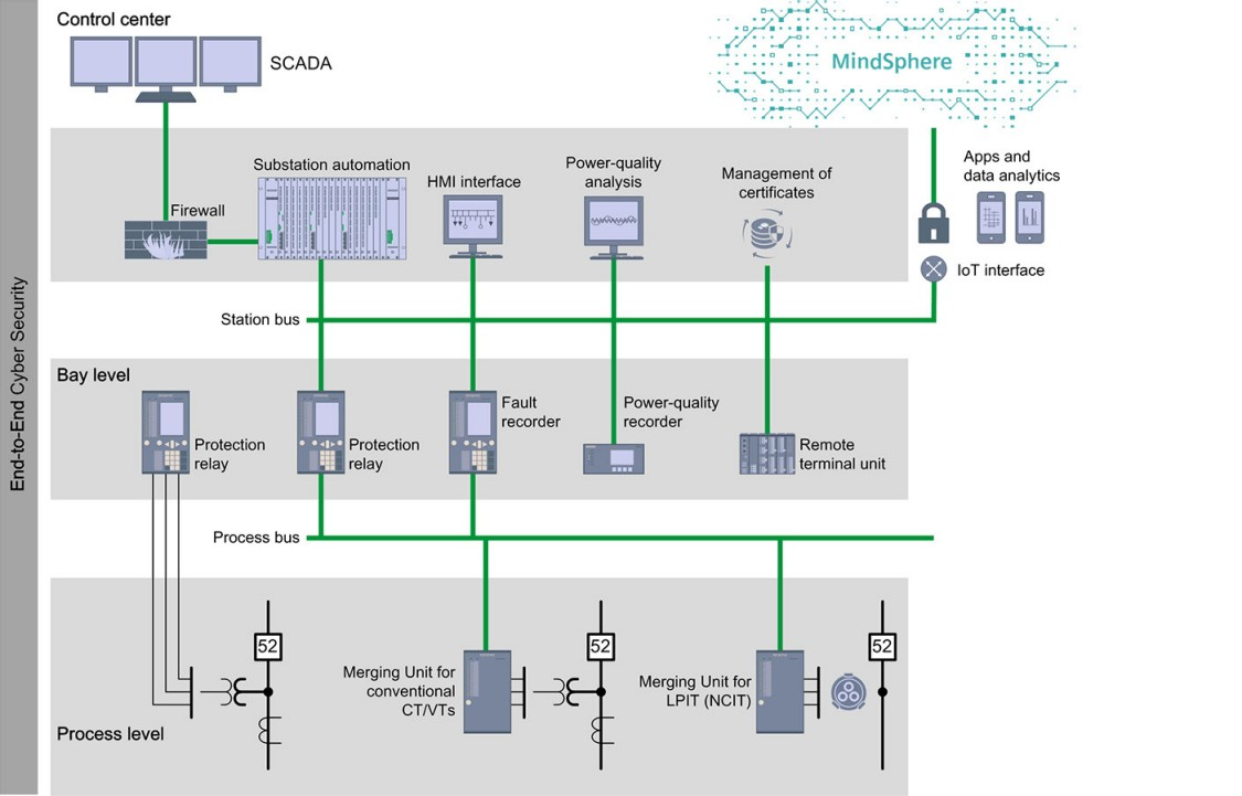 Prozessbus in Digital Substations
