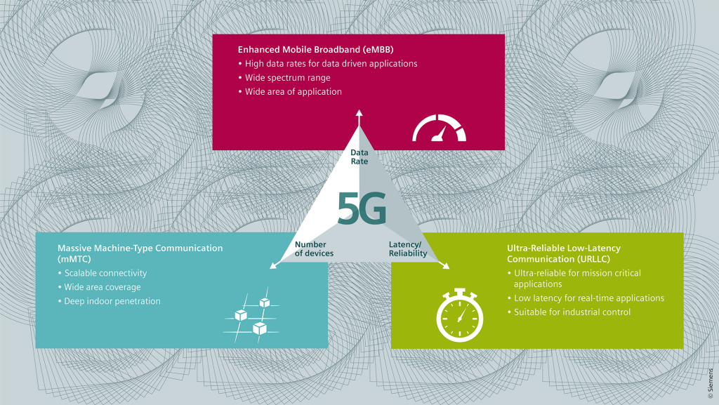 Infographic: Industrial 5G - Overview