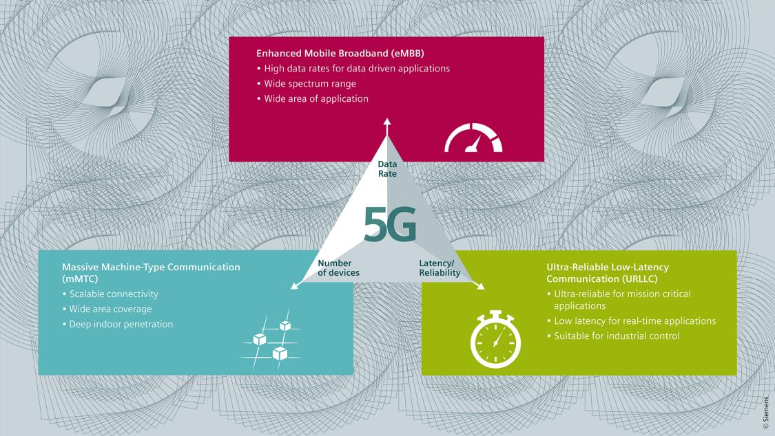 5G overzichtsgrafiek