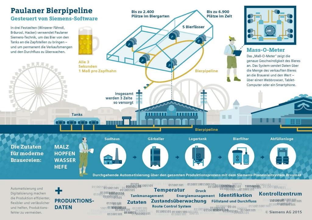 Paulaner Bierpipeline: die richtige Menge Bier mit Siemens-Steuerungstechnik