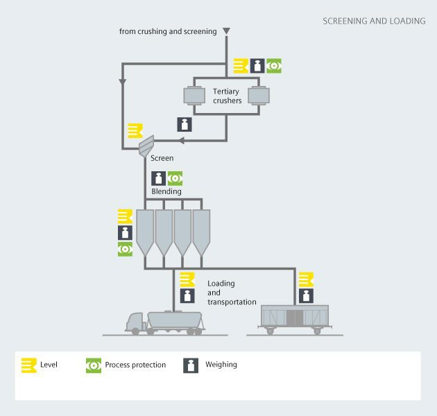 Screening and loading cement process - Siemens USA