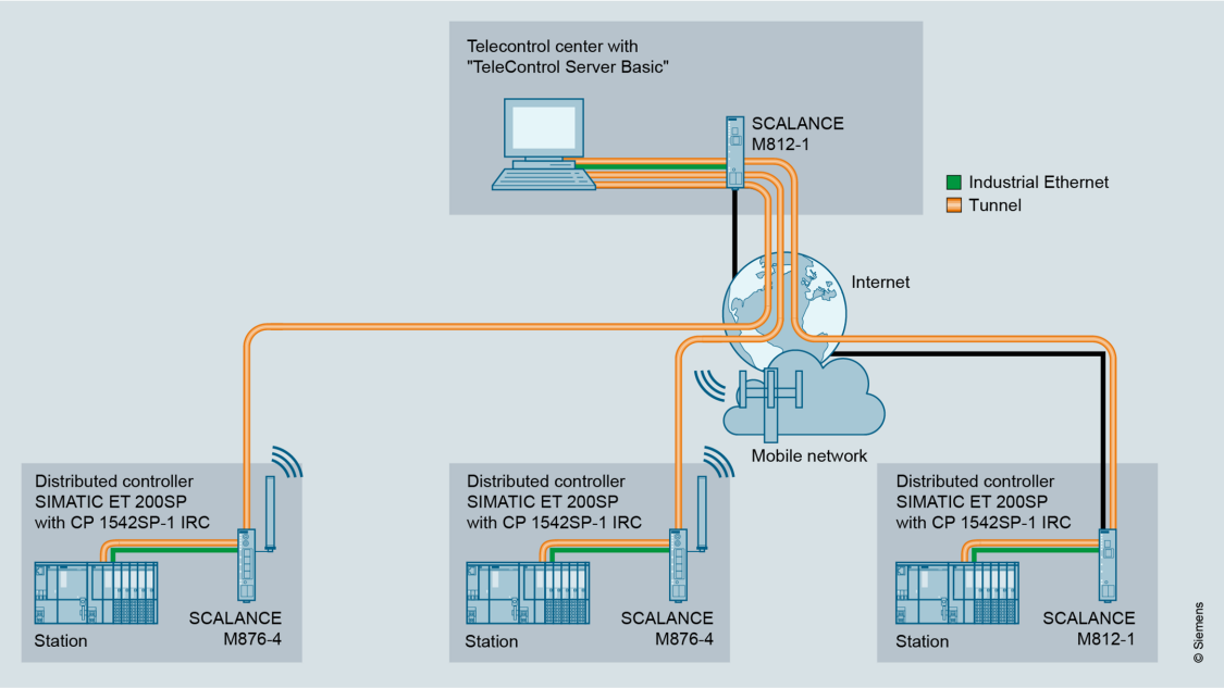 Graphic representation of the connection of RTUs with SIMATIC ET 200SP to a control center