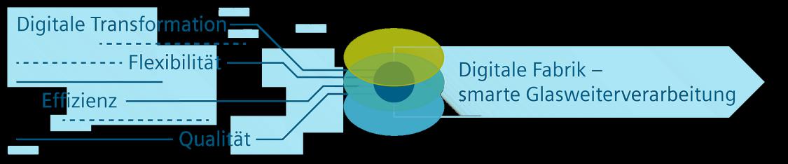 Glas-Veredler können Digitalisierung nutzen, um schnell und flexibel auf neue Anforderungen zu reagieren
