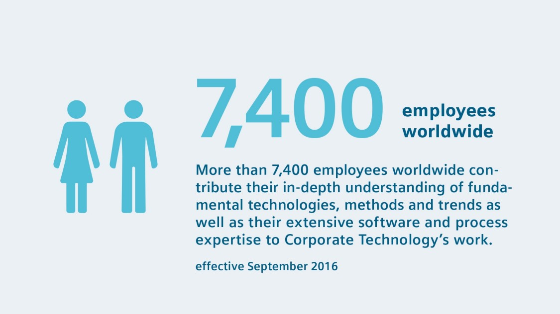 Employees worldwide