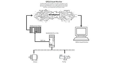 Mit der MindSphere-App Sirius Asset Monitor bietet Siemens eine Applikation, mit der Niederspannungsschaltgeräte in Anlagen transparent abgebildet werden können.