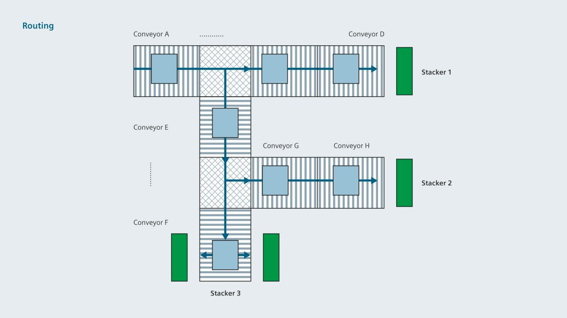 Flat glass production - conveying, routing and stacking