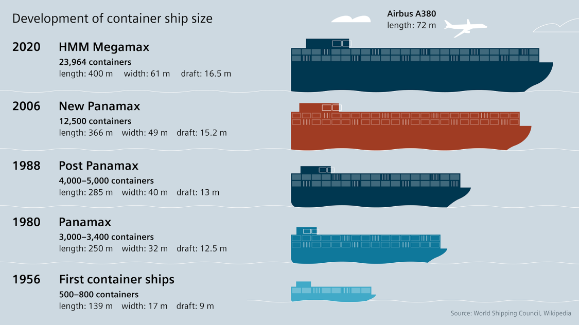 container ships carry up to 24,000 standard containers