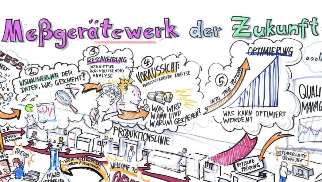 """Zeichung """"Factory of the future"""" - Siemens Messgerätewerk Berlin"""