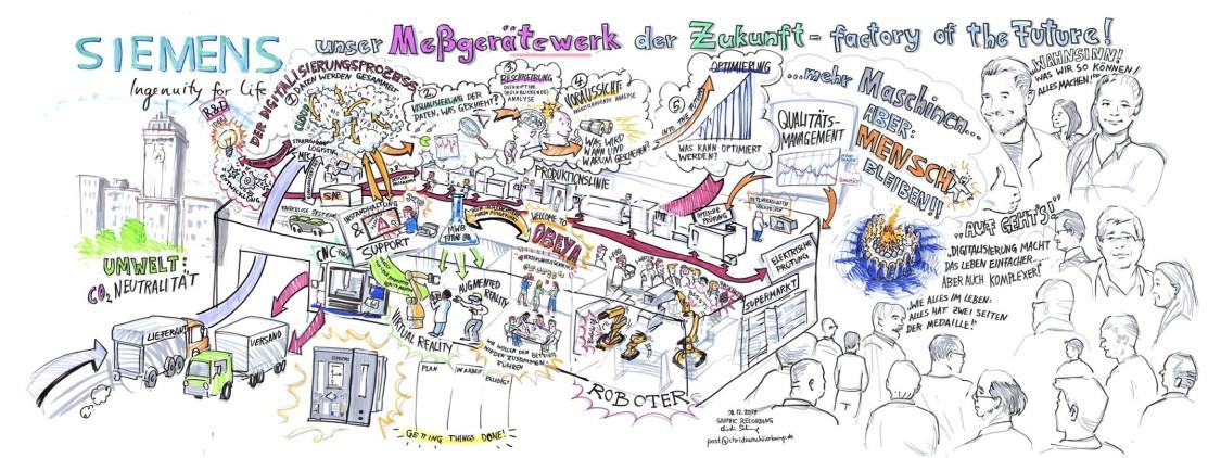 Zeichnung: Factory of the Future - Messgerätewerk Berlin, Siemens