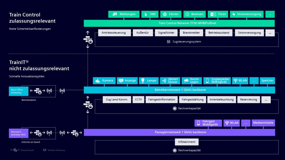 Grafik, die zeigt, wie das TrainIT-Konzept funktioniert