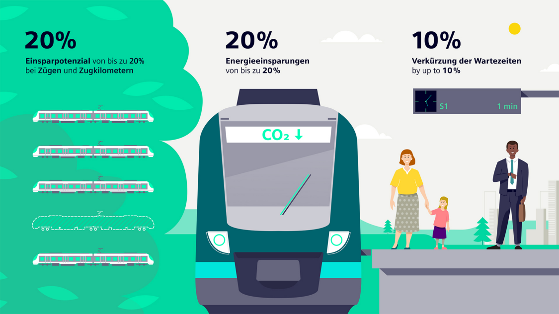 Vorteile der Demand-Responsive-Transport-Lösung Controlguide AIRO MT  für den Schienennahverkehr