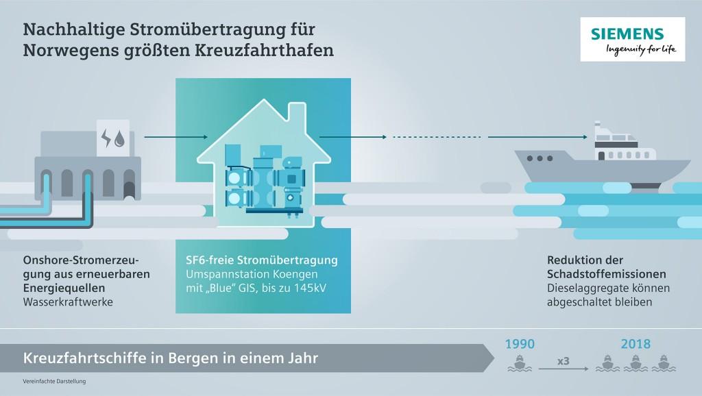 Die Infografik zeigt die nachhaltige Stromübertragung