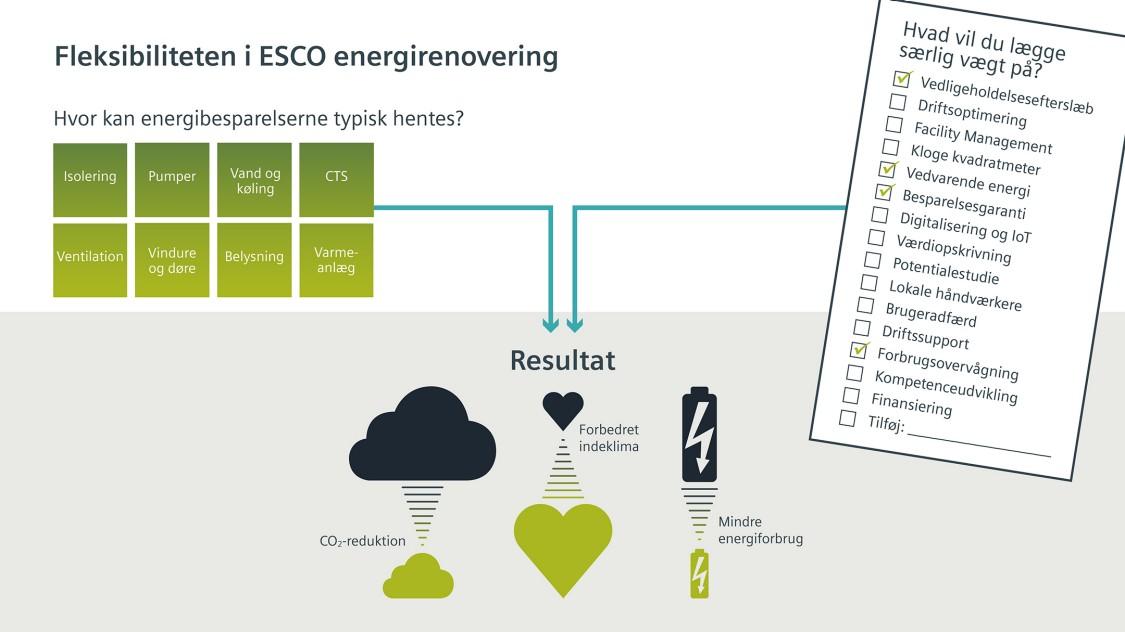 Fleksibiliteten i ESCO energirenovering