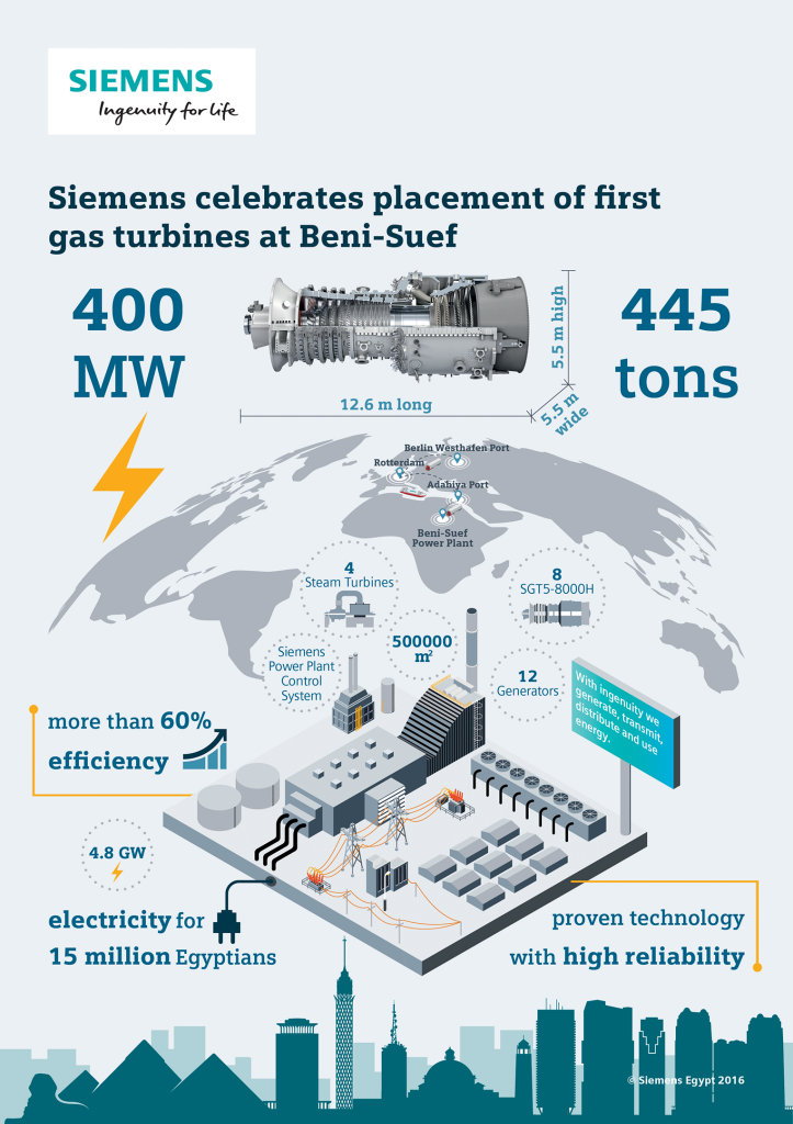 Siemens celebrates placement of first gas turbines at Beni-Suef